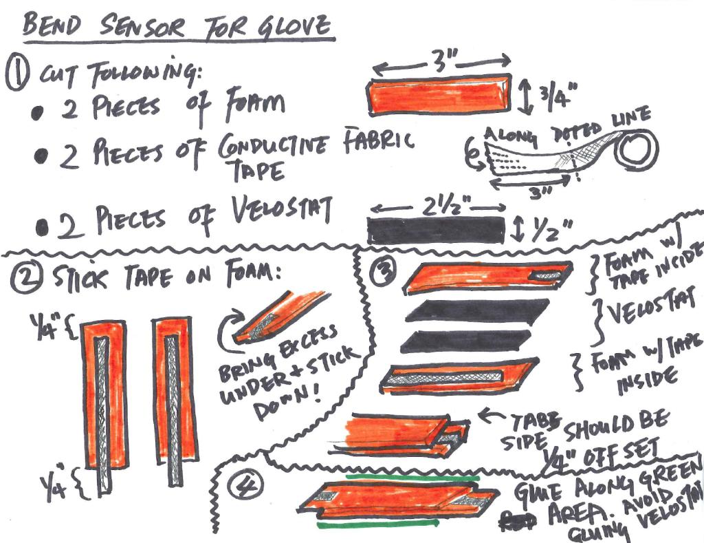 How to build a flex sensor.
