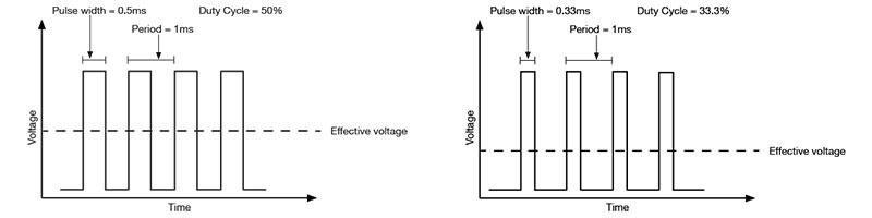 Pulse width modulation.