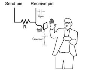A person (with his/her feet grounded) would change the speed of which the Receive pin receives current from the Send pin.